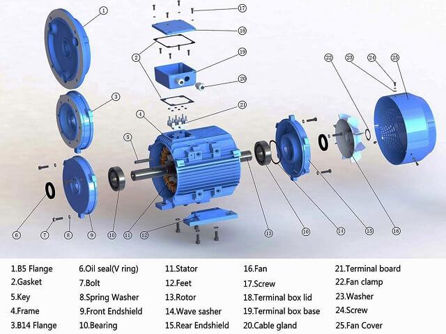 các bộ phận của máy bơm nước